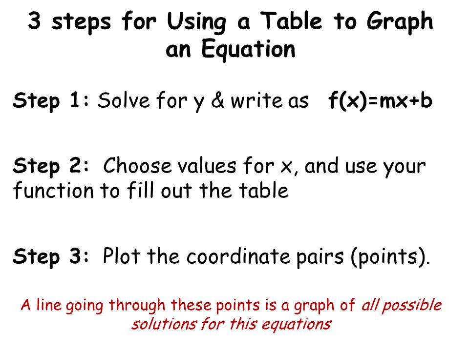 3 steps for Using a Table to Graph an Equation Step 1: Solve for y & write as f(x)=mx+b Step 2: Choose values for x, and use your function to fill out