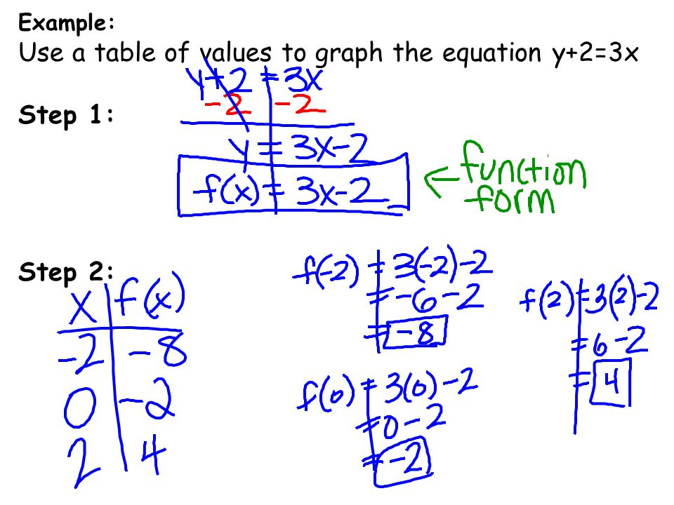 Example: Use a table of values to graph the equation y+2=3x Step 1: Step 2: