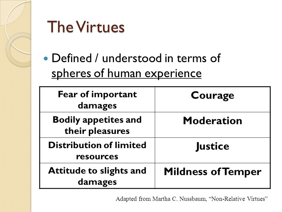 The Virtues Defined / understood in terms of spheres of human experience Fear of important damages Courage Bodily appetites and their pleasures Moderation Distribution of limited resources Justice Attitude to slights and damages Mildness of Temper Adapted from Martha C.