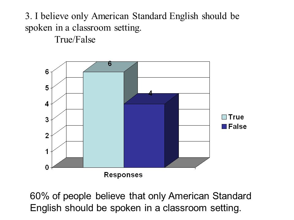 3. I believe only American Standard English should be spoken in a classroom setting.