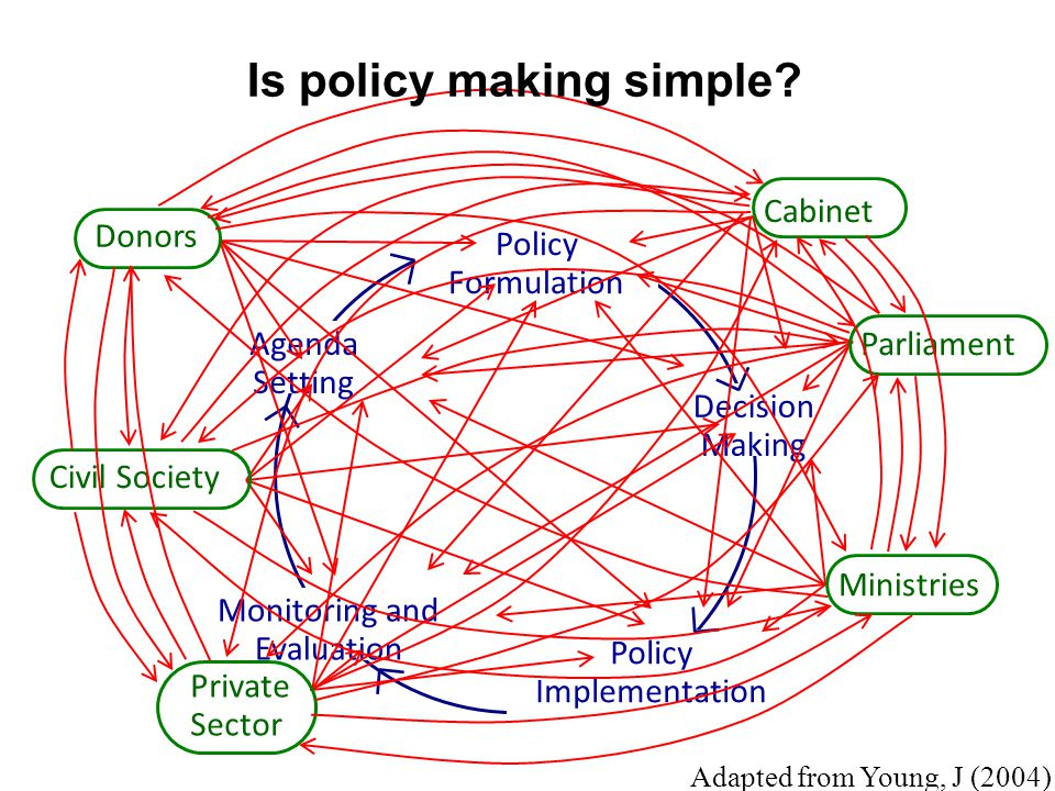 Monitoring and Evaluation Agenda Setting Decision Making Policy Implementation Policy Formulation Civil Society Donors Cabinet Parliament Ministries Private Sector Adapted from Young, J (2004) Is policy making simple