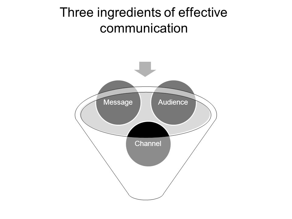 Three ingredients of effective communication ChannelMessageAudience