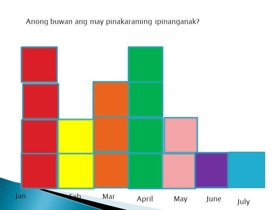 Jan May April FebMar June Anong buwan ang may pinakaraming ipinanganak July