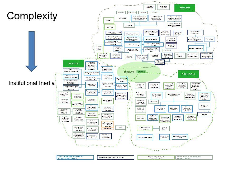 Complexity Institutional Inertia