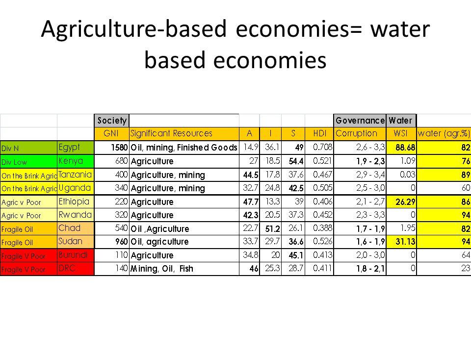 Result Water DemandWater Supply + = Cooperation?