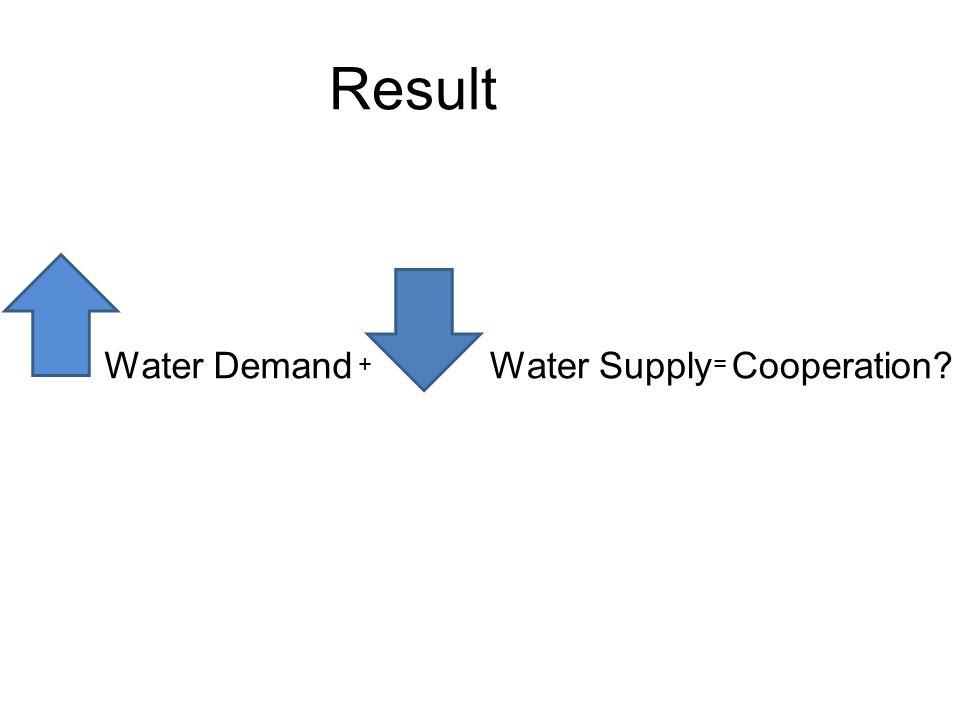 Result Water DemandWater Supply + = Cooperation