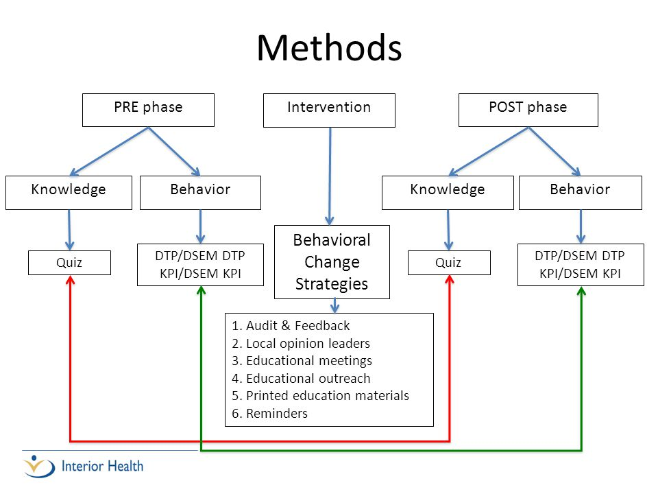 Methods Intervention PRE phase KnowledgeBehavior POST phase KnowledgeBehavior Behavioral Change Strategies 1. Audit & Feedback 2. Local opinion leader