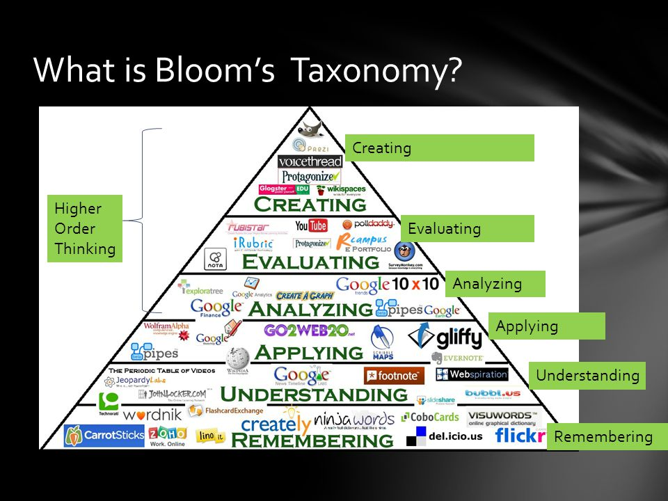 What is Bloom's Taxonomy? Creating Evaluating Analyzing Applying Understanding Remembering Higher Order Thinking