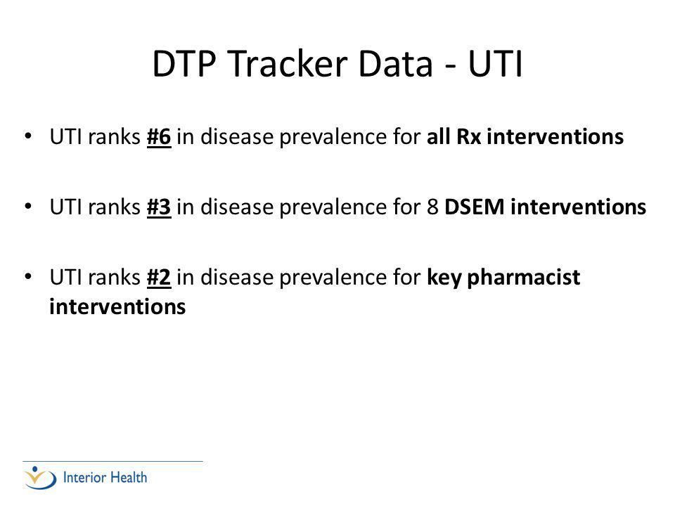 DTP Tracker Data - UTI UTI ranks #6 in disease prevalence for all Rx interventions UTI ranks #3 in disease prevalence for 8 DSEM interventions UTI ranks #2 in disease prevalence for key pharmacist interventions