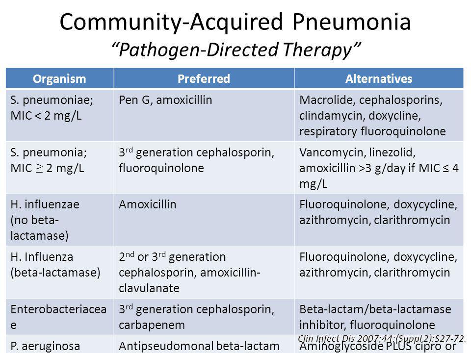 OrganismPreferredAlternatives S. pneumoniae; MIC < 2 mg/L Pen G, amoxicillinMacrolide, cephalosporins, clindamycin, doxycline, respiratory fluoroquino