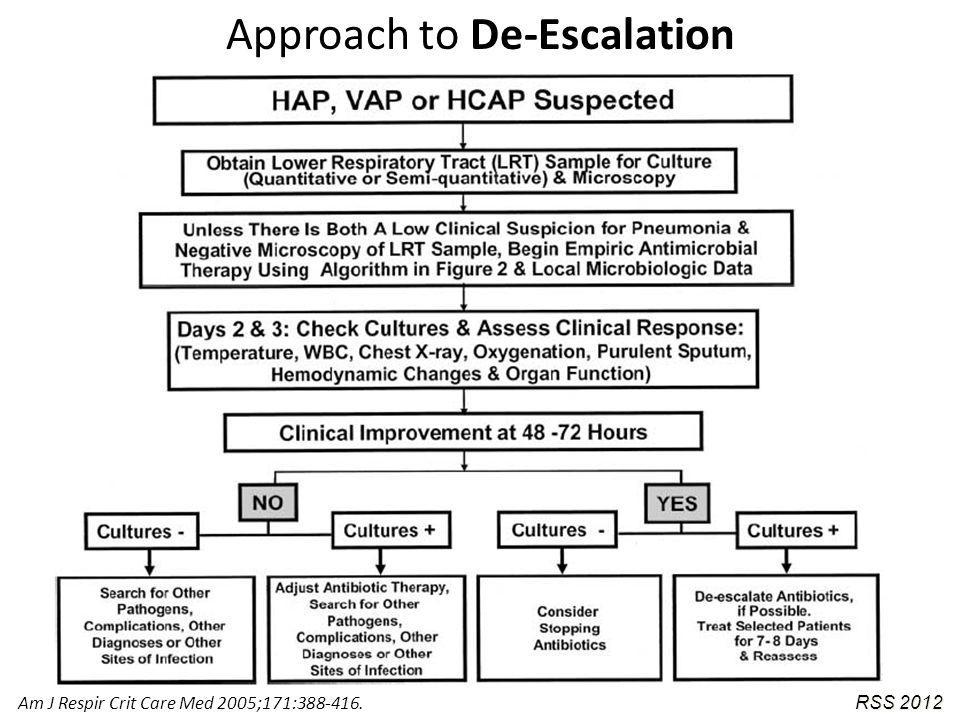 Am J Respir Crit Care Med 2005;171:388-416. RSS 2012 Approach to De-Escalation