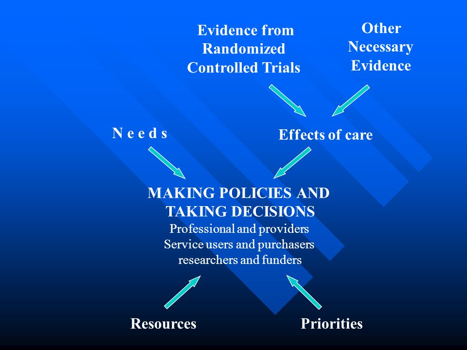 Evidence from Randomized Controlled Trials Other Necessary Evidence Effects of care N e e d s MAKING POLICIES AND TAKING DECISIONS Professional and pr