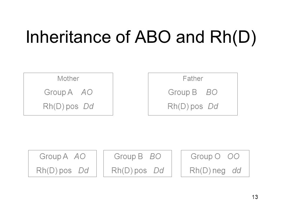 12 Significance of Rh(D) 80% of Rh(D) neg persons exposed to Rh(D) pos blood will develop anti-D Anti-D can also be stimulated by pregnancy with an Rh