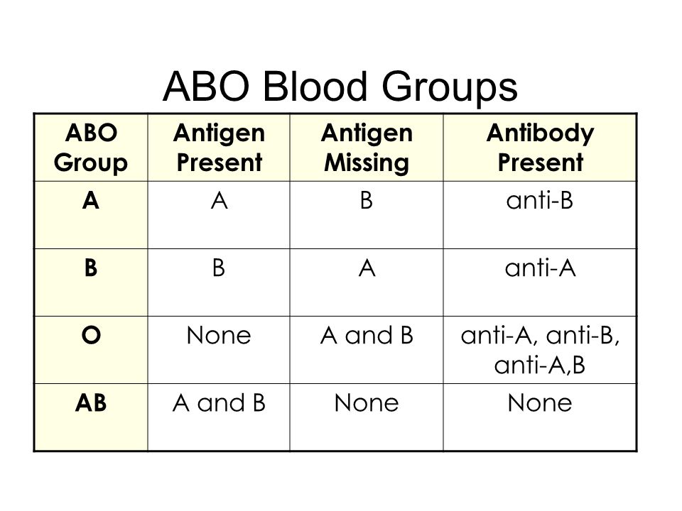 Laboratory Testing: ABO typing