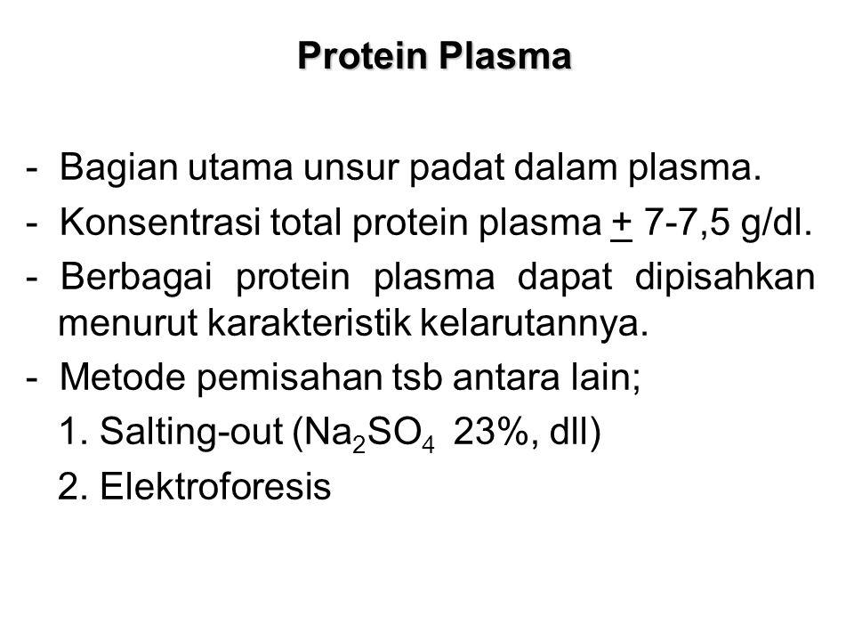 Protein Plasma - Bagian utama unsur padat dalam plasma. - Konsentrasi total protein plasma + 7-7,5 g/dl. - Berbagai protein plasma dapat dipisahkan me