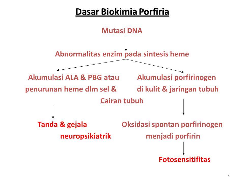 Dasar Biokimia Porfiria Mutasi DNA Abnormalitas enzim pada sintesis heme Akumulasi ALA & PBG atau Akumulasi porfirinogen penurunan heme dlm sel & di k