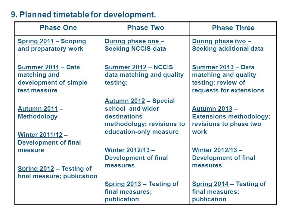 9. Planned timetable for development. Phase OnePhase Two Phase Three Spring 2011 – Scoping and preparatory work Summer 2011 – Data matching and develo