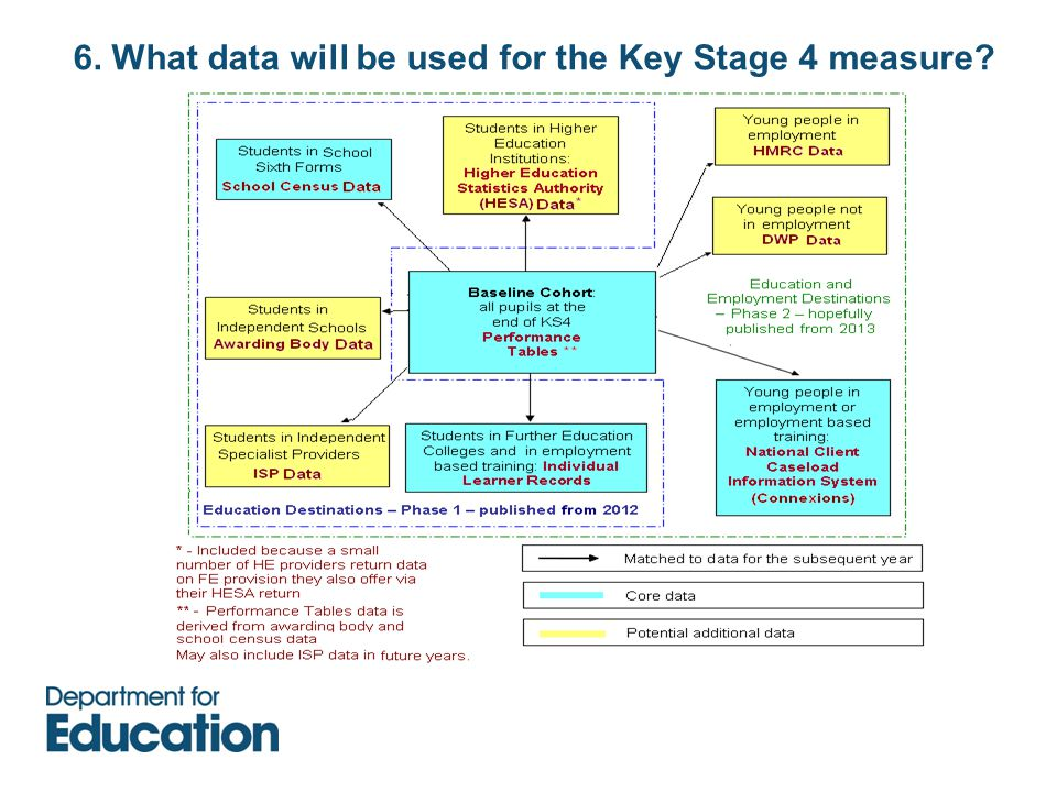 6. What data will be used for the Key Stage 4 measure?