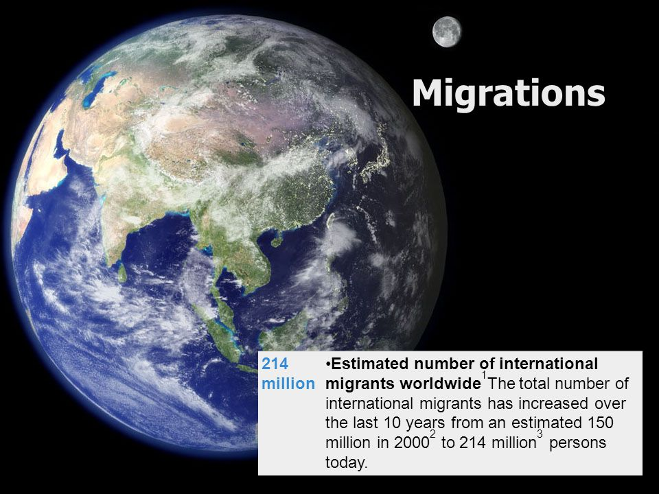 Migrations 214 million Estimated number of international migrants worldwide 1 The total number of international migrants has increased over the last 10 years from an estimated 150 million in 2000 2 to 214 million 3 persons today.