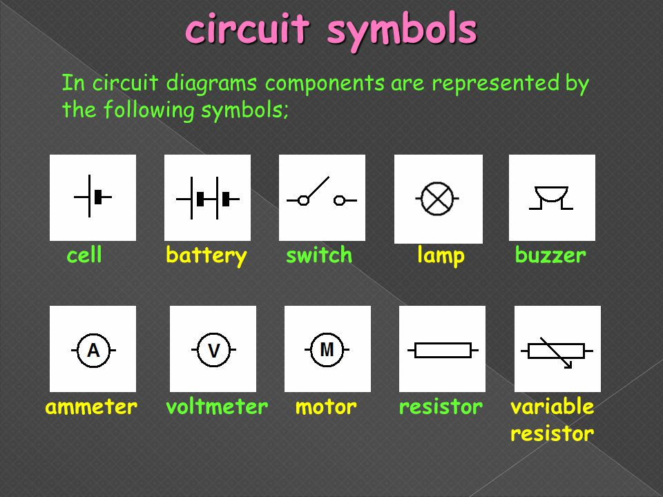 circuit symbols In circuit diagrams components are represented by the following symbols; cellbatteryswitchlamp motorammetervoltmeter buzzer resistorva