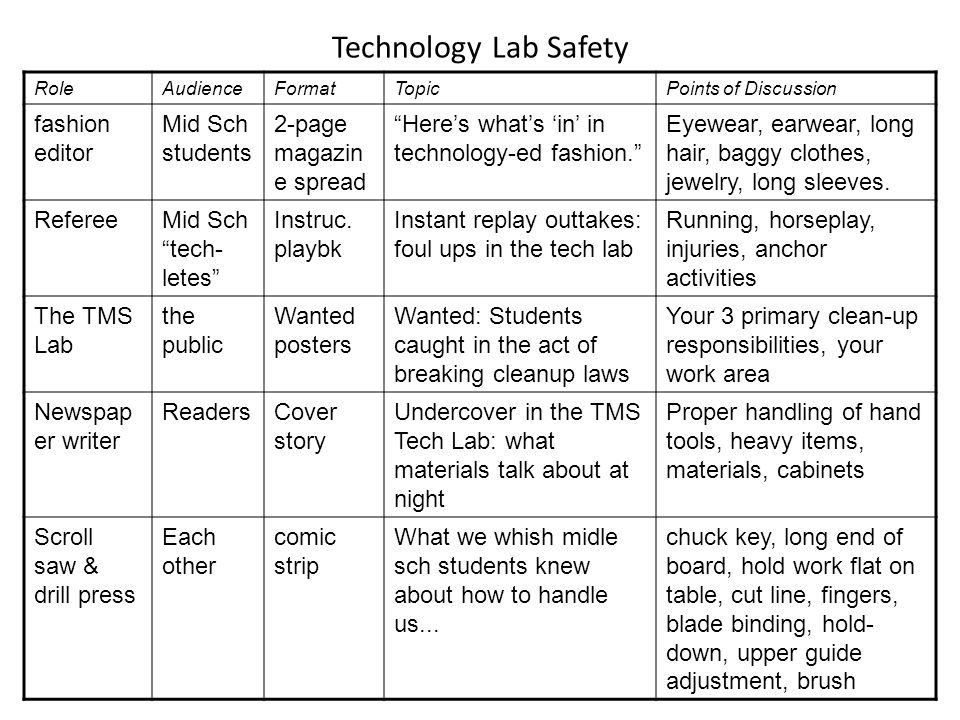 Technology Lab Safety RoleAudienceFormatTopicPoints of Discussion fashion editor Mid Sch students 2-page magazin e spread Here's what's 'in' in technology-ed fashion. Eyewear, earwear, long hair, baggy clothes, jewelry, long sleeves.