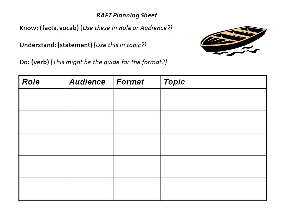 Know: (facts, vocab) {Use these in Role or Audience?} Understand: (statement) {Use this in topic?} Do: (verb) {This might be the guide for the format?} RAFT Planning Sheet RoleAudienceFormatTopic