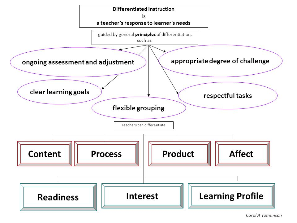 Differentiated Instruction is a teacher's response to learner's needs guided by general principles of differentiation, such as flexible grouping appropriate degree of challenge respectful tasks Teachers can differentiate ContentProcessProduct Readiness InterestLearning Profile clear learning goals ongoing assessment and adjustment Affect Carol A Tomlinson