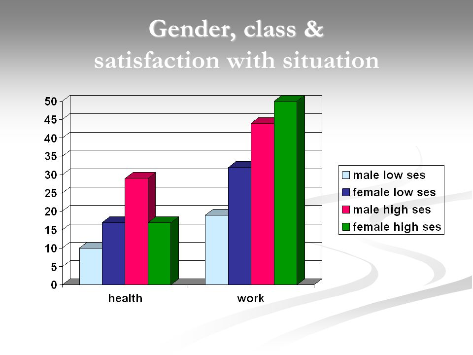 Gender, class & satisfaction with situation