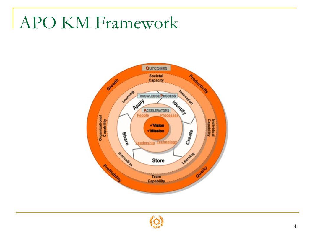4 APO KM Framework