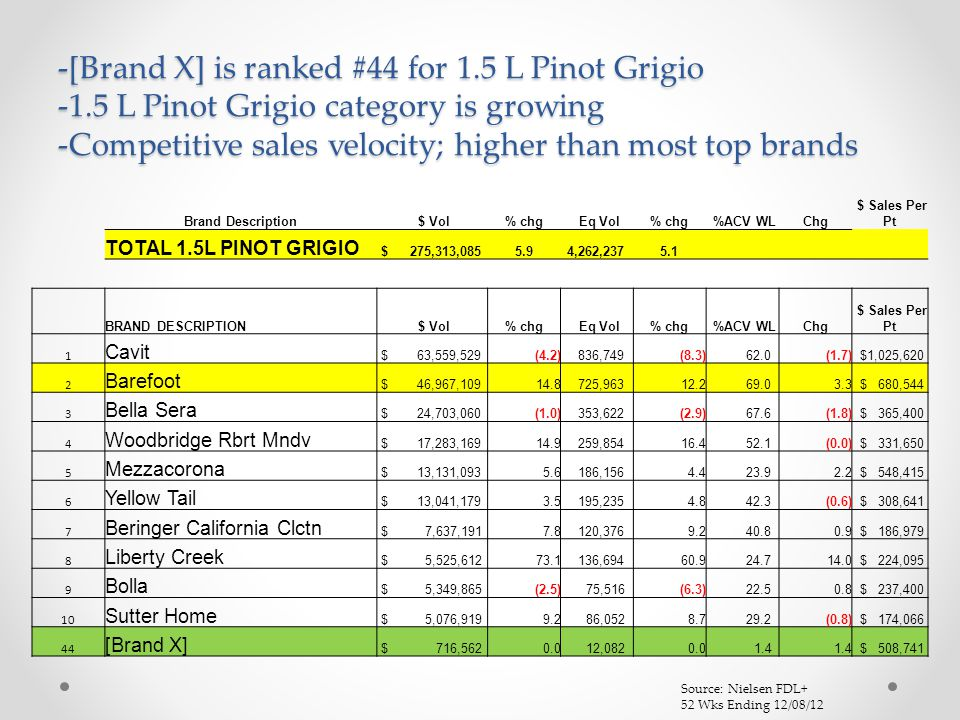 -[Brand X] is ranked #44 for 1.5 L Pinot Grigio -1.5 L Pinot Grigio category is growing -Competitive sales velocity; higher than most top brands Source: Nielsen FDL+ 52 Wks Ending 12/08/12 Brand Description $ Vol% chg Eq Vol% chg %ACV WLChg $ Sales Per Pt TOTAL 1.5L PINOT GRIGIO $ 275,313,0855.9 4,262,2375.1 BRAND DESCRIPTION $ Vol% chg Eq Vol% chg %ACV WLChg $ Sales Per Pt 1 Cavit $ 63,559,529(4.2) 836,749(8.3) 62.0(1.7) $1,025,620 2 Barefoot $ 46,967,10914.8 725,96312.2 69.03.3 $ 680,544 3 Bella Sera $ 24,703,060(1.0) 353,622(2.9) 67.6(1.8) $ 365,400 4 Woodbridge Rbrt Mndv $ 17,283,16914.9 259,85416.4 52.1(0.0) $ 331,650 5 Mezzacorona $ 13,131,0935.6 186,1564.4 23.92.2 $ 548,415 6 Yellow Tail $ 13,041,1793.5 195,2354.8 42.3(0.6) $ 308,641 7 Beringer California Clctn $ 7,637,1917.8 120,3769.2 40.80.9 $ 186,979 8 Liberty Creek $ 5,525,61273.1 136,69460.9 24.714.0 $ 224,095 9 Bolla $ 5,349,865(2.5) 75,516(6.3) 22.50.8 $ 237,400 10 Sutter Home $ 5,076,9199.2 86,0528.7 29.2(0.8) $ 174,066 44 [Brand X] $ 716,5620.0 12,0820.0 1.4 $ 508,741