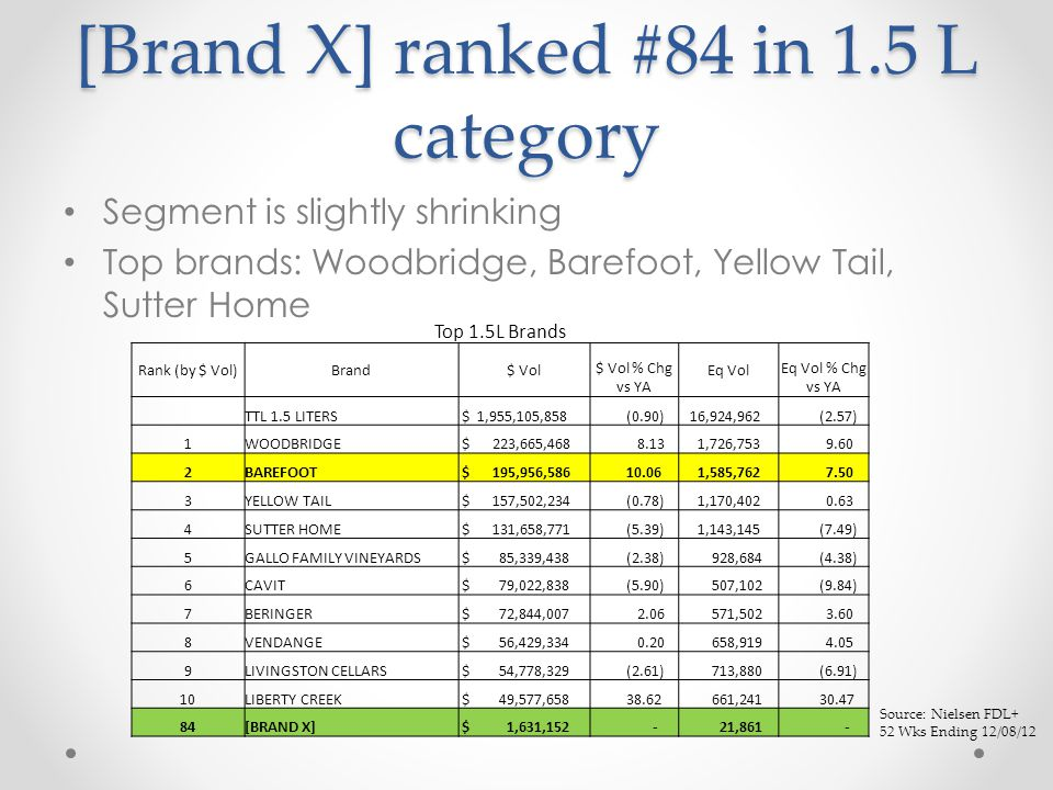 [Brand X] ranked #84 in 1.5 L category Segment is slightly shrinking Top brands: Woodbridge, Barefoot, Yellow Tail, Sutter Home Top 1.5L Brands Rank (