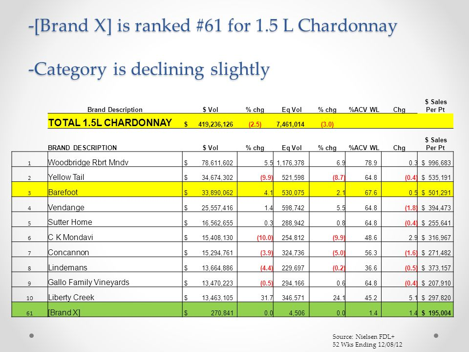 -[Brand X] is ranked #61 for 1.5 L Chardonnay -Category is declining slightly Brand Description $ Vol% chg Eq Vol% chg %ACV WLChg $ Sales Per Pt TOTAL 1.5L CHARDONNAY $ 419,236,126(2.5) 7,461,014(3.0) BRAND DESCRIPTION $ Vol% chg Eq Vol% chg %ACV WLChg $ Sales Per Pt 1 Woodbridge Rbrt Mndv $ 78,611,6025.5 1,176,3786.9 78.90.3 $ 996,683 2 Yellow Tail $ 34,674,302(9.9) 521,598(8.7) 64.8(0.4) $ 535,191 3 Barefoot $ 33,890,0624.1 530,0752.1 67.60.5 $ 501,291 4 Vendange $ 25,557,4161.4 598,7425.5 64.8(1.8) $ 394,473 5 Sutter Home $ 16,562,6550.3 288,9420.8 64.8(0.4) $ 255,641 6 C K Mondavi $ 15,408,130(10.0) 254,812(9.9) 48.62.9 $ 316,967 7 Concannon $ 15,294,761(3.9) 324,736(5.0) 56.3(1.6) $ 271,482 8 Lindemans $ 13,664,886(4.4) 229,697(0.2) 36.6(0.5) $ 373,157 9 Gallo Family Vineyards $ 13,470,223(0.5) 294,1660.6 64.8(0.4) $ 207,910 10 Liberty Creek $ 13,463,10531.7 346,57124.1 45.25.1 $ 297,820 61 [Brand X] $ 270,8410.0 4,5060.0 1.4 $ 195,004 Source: Nielsen FDL+ 52 Wks Ending 12/08/12