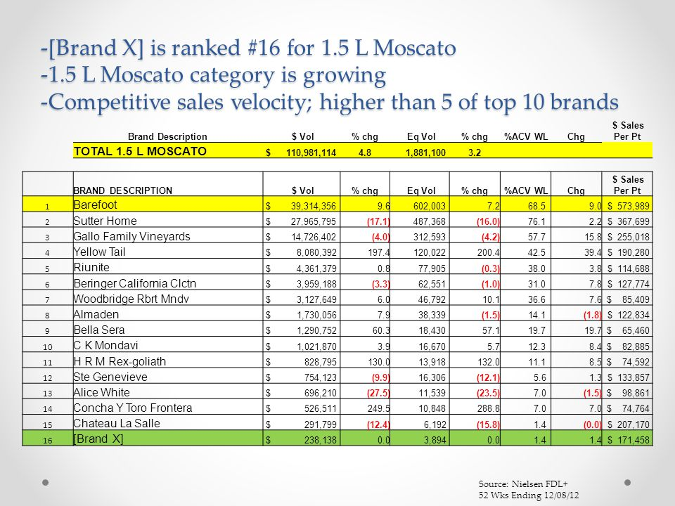 -[Brand X] is ranked #16 for 1.5 L Moscato -1.5 L Moscato category is growing -Competitive sales velocity; higher than 5 of top 10 brands Source: Nielsen FDL+ 52 Wks Ending 12/08/12 Brand Description $ Vol% chg Eq Vol% chg %ACV WLChg $ Sales Per Pt TOTAL 1.5 L MOSCATO $ 110,981,1144.8 1,881,1003.2 BRAND DESCRIPTION $ Vol% chg Eq Vol% chg %ACV WLChg $ Sales Per Pt 1 Barefoot $ 39,314,3569.6 602,0037.2 68.59.0 $ 573,989 2 Sutter Home $ 27,965,795(17.1) 487,368(16.0) 76.12.2 $ 367,699 3 Gallo Family Vineyards $ 14,726,402(4.0) 312,593(4.2) 57.715.8 $ 255,018 4 Yellow Tail $ 8,080,392197.4 120,022200.4 42.539.4 $ 190,280 5 Riunite $ 4,361,3790.8 77,905(0.3) 38.03.8 $ 114,688 6 Beringer California Clctn $ 3,959,188(3.3) 62,551(1.0) 31.07.8 $ 127,774 7 Woodbridge Rbrt Mndv $ 3,127,6496.0 46,79210.1 36.67.6 $ 85,409 8 Almaden $ 1,730,0567.9 38,339(1.5) 14.1(1.8) $ 122,834 9 Bella Sera $ 1,290,75260.3 18,43057.1 19.7 $ 65,460 10 C K Mondavi $ 1,021,8703.9 16,6705.7 12.38.4 $ 82,885 11 H R M Rex-goliath $ 828,795130.0 13,918132.0 11.18.5 $ 74,592 12 Ste Genevieve $ 754,123(9.9) 16,306(12.1) 5.61.3 $ 133,857 13 Alice White $ 696,210(27.5) 11,539(23.5) 7.0(1.5) $ 98,861 14 Concha Y Toro Frontera $ 526,511249.5 10,848288.8 7.0 $ 74,764 15 Chateau La Salle $ 291,799(12.4) 6,192(15.8) 1.4(0.0) $ 207,170 16 [Brand X] $ 238,1380.0 3,8940.0 1.4 $ 171,458