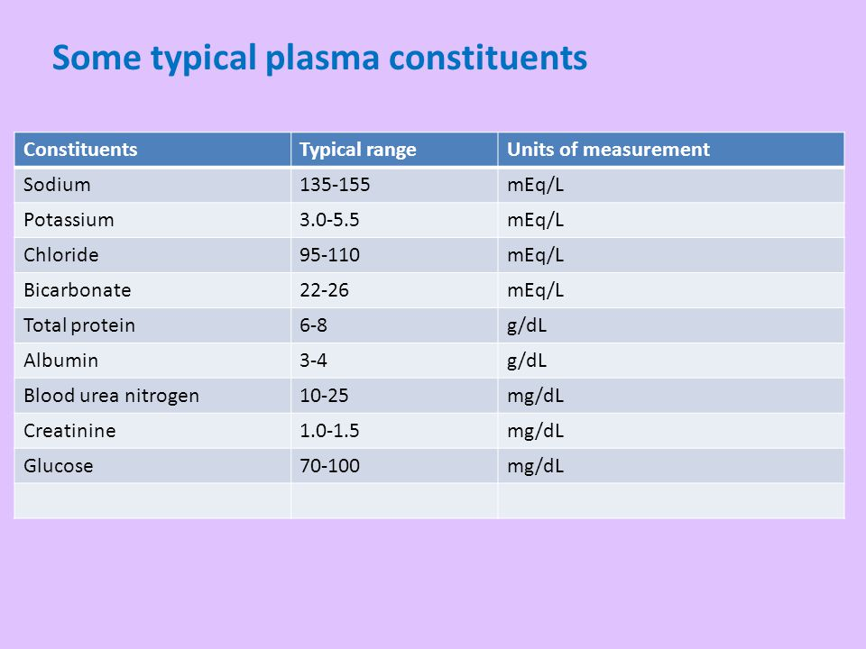 Plasma - 92% water; 8% other substances Osmolality = 290mOsm/kg at normal body temperature Na + and Cl – ions contribute the most to total osmolality Albumin and globulin, 2 major proteins synthesized in liver - many small compounds and electrolytes bind to albumin, circulate in bound forms preventing their rapid loss in urine Albumin and other large molecules do not readily pass capillary walls; provide an effective osmotic force - prevent excessive fluid loss from capillaries to outside Plasma and its constituents