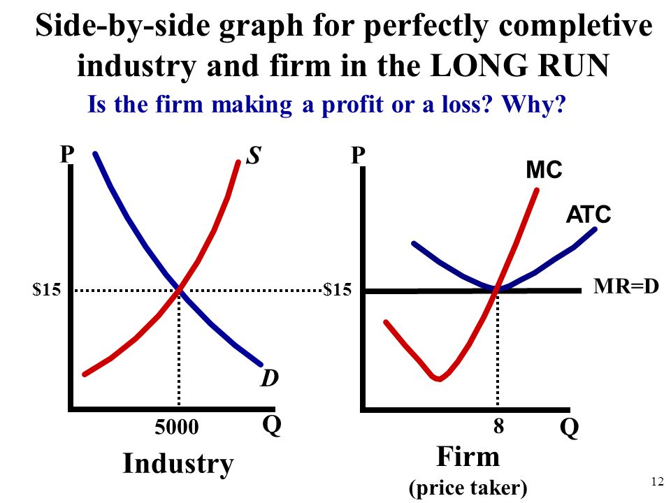 P Q P Q 5000 D S Industry Firm (price taker) $15 Side-by-side graph for perfectly completive industry and firm in the LONG RUN 12 MR=D ATC MC 8 Is the firm making a profit or a loss.