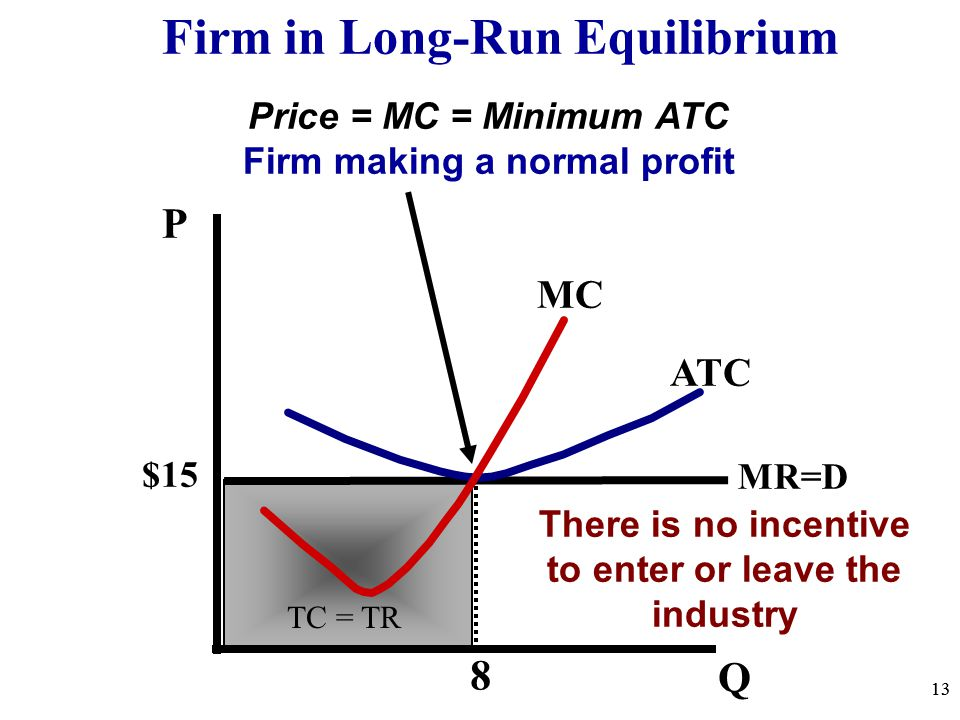 Price = MC = Minimum ATC Firm making a normal profit Firm in Long-Run Equilibrium 13 P Q $15 13 MR=D ATC MC 8 There is no incentive to enter or leave the industry TC = TR
