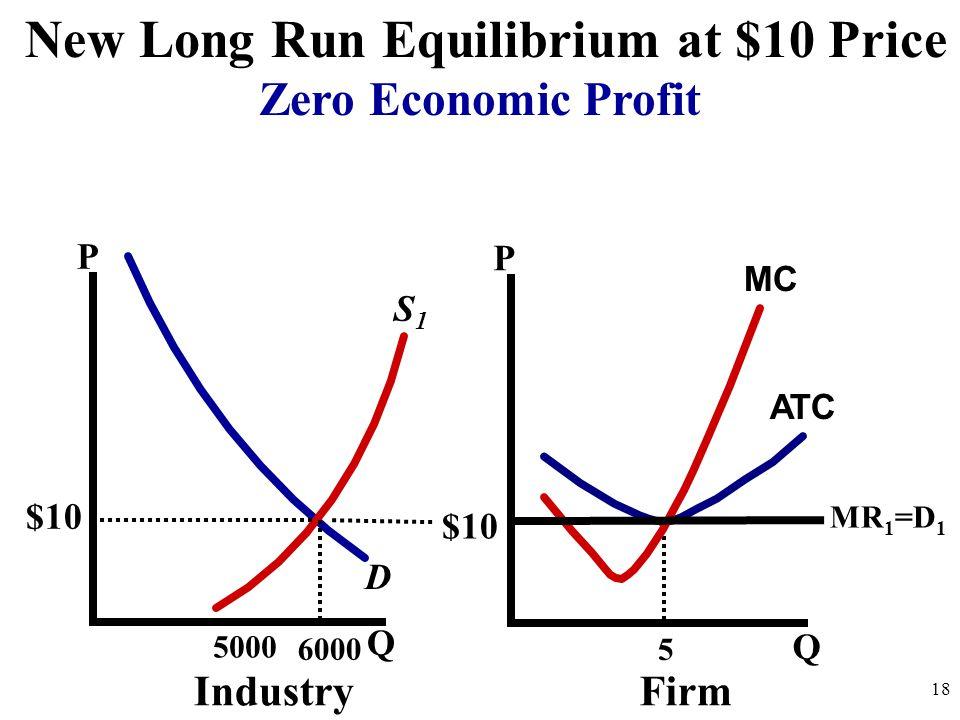 P Q P Q 5000 D IndustryFirm 18 ATC MC New Long Run Equilibrium at $10 Price Zero Economic Profit S1S1 $10 MR 1 =D 1 5 6000