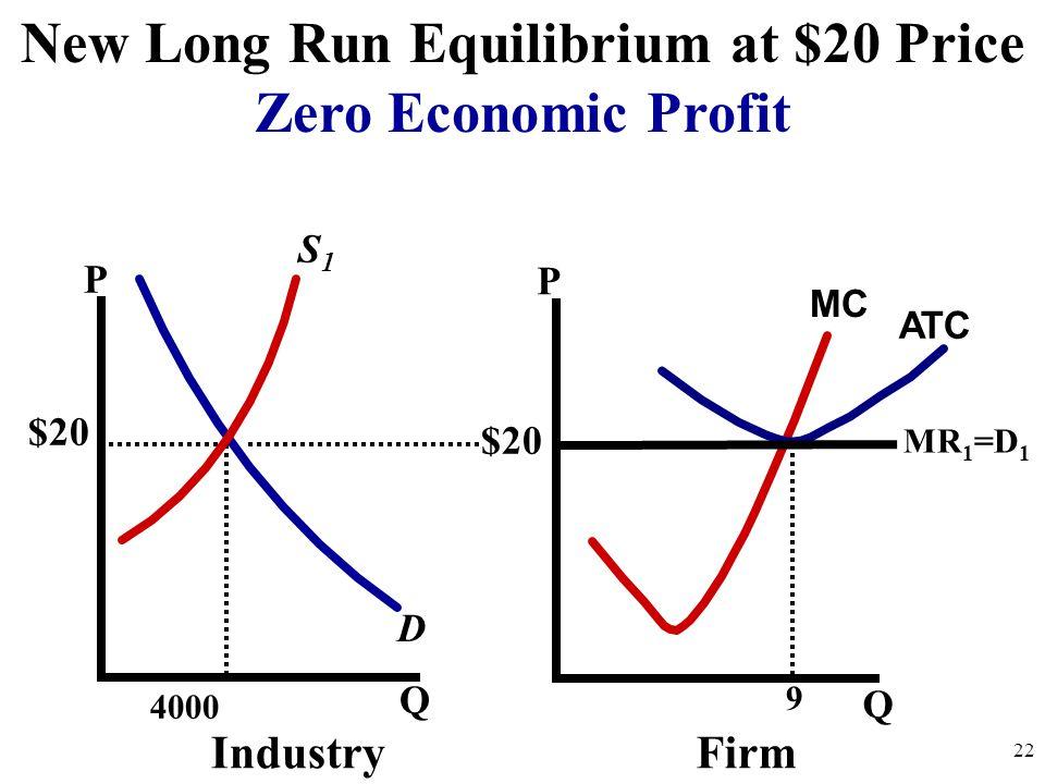 P Q P Q D IndustryFirm 22 MC S1S1 $20 New Long Run Equilibrium at $20 Price Zero Economic Profit ATC 4000 MR 1 =D 1 9 $20
