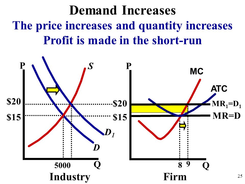 P Q P Q 5000 D S IndustryFirm $15 25 MR=D MC 8 D1D1 $20 Demand Increases The price increases and quantity increases Profit is made in the short-run ATC MR 1 =D 1 9 $20