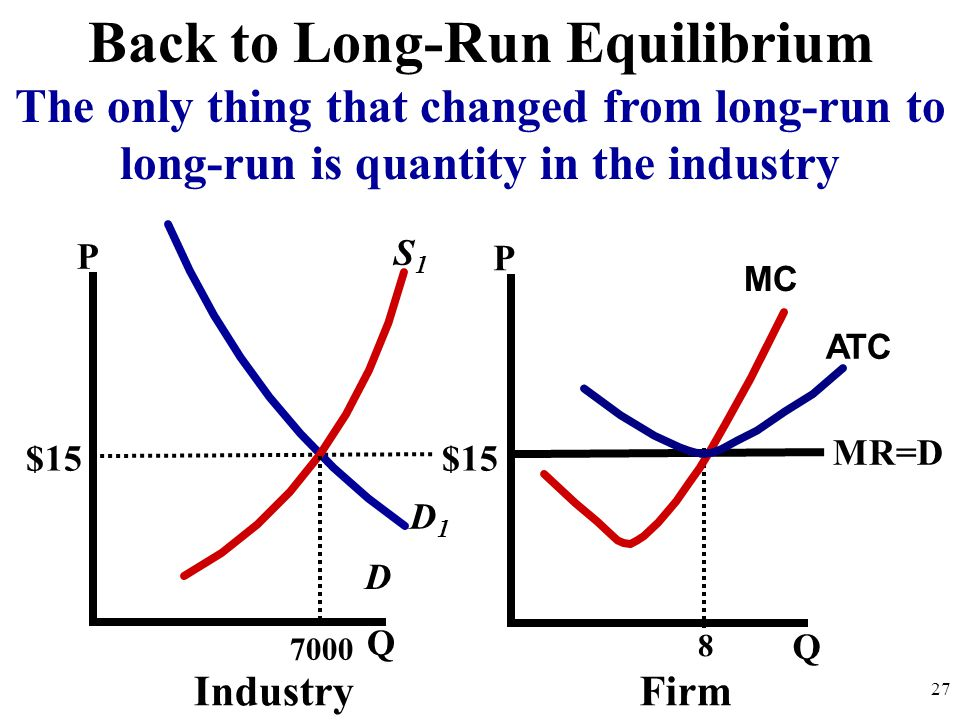 P Q P Q D IndustryFirm $15 27 MR=D MC 8 D1D1 Back to Long-Run Equilibrium The only thing that changed from long-run to long-run is quantity in the industry ATC 7000 S1S1