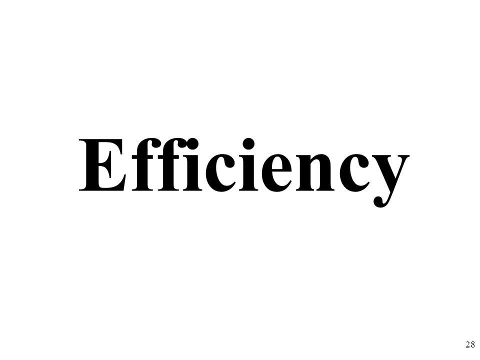 Efficiency 28