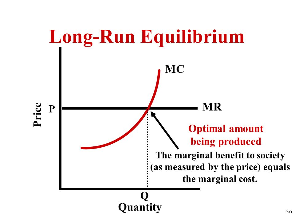 P MR Q MC Quantity Price The marginal benefit to society (as measured by the price) equals the marginal cost.