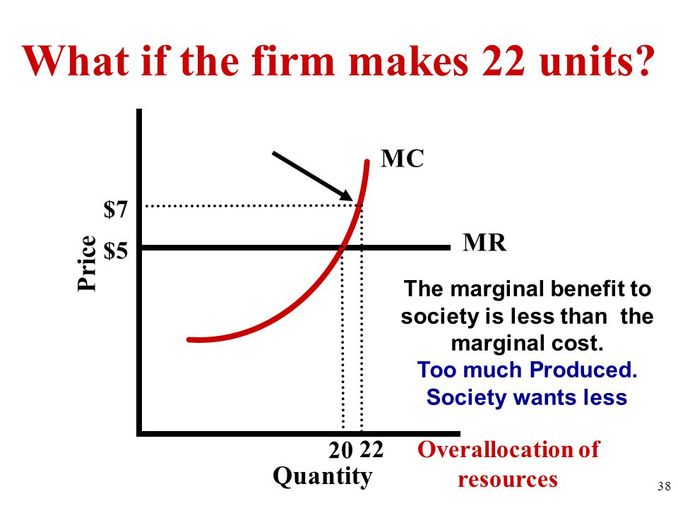 $5 MR 22 MC Quantity Price The marginal benefit to society is less than the marginal cost.