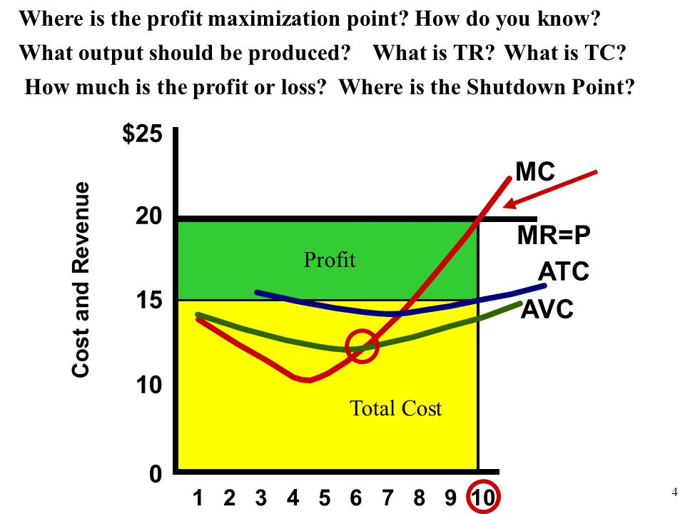 Total Revenue $25 20 15 10 0 Cost and Revenue 1 2 3 4 5 6 7 8 9 10 MC AVC ATC Where is the profit maximization point.