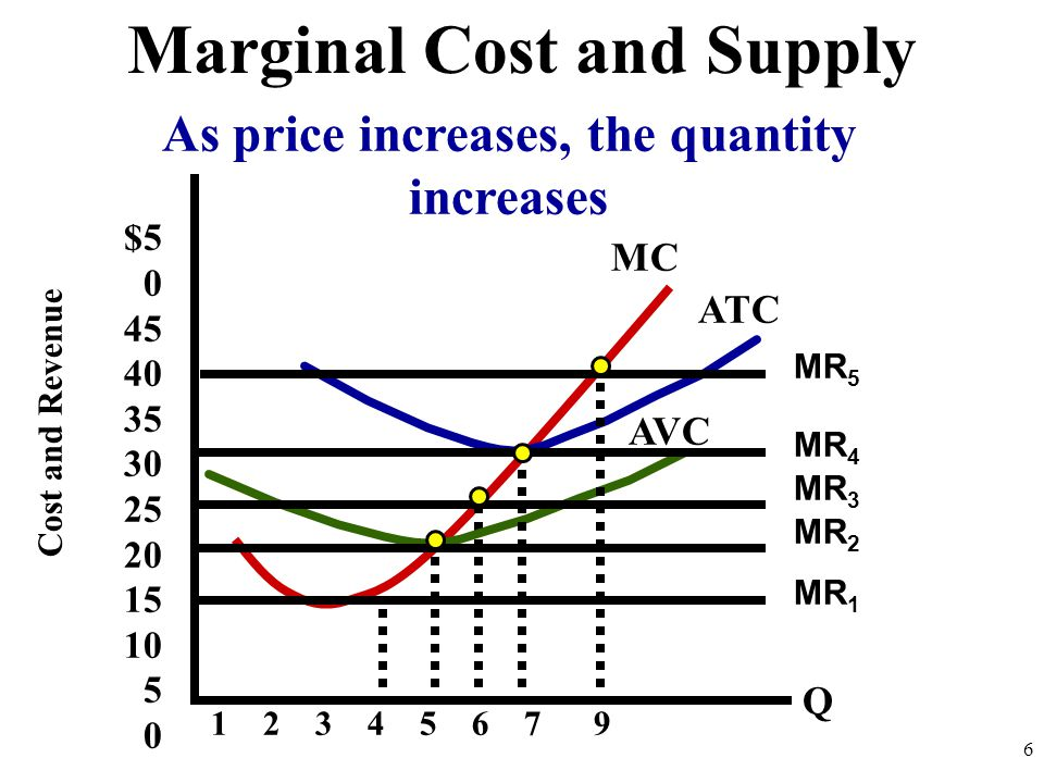 $5 0 45 40 35 30 25 20 15 10 5 0 Cost and Revenue 1 2 3 4 5 6 7 9 AVC ATC 6 MR 1 Marginal Cost and Supply MR 2 MR 3 MR 4 MR 5 MC Q As price increases, the quantity increases