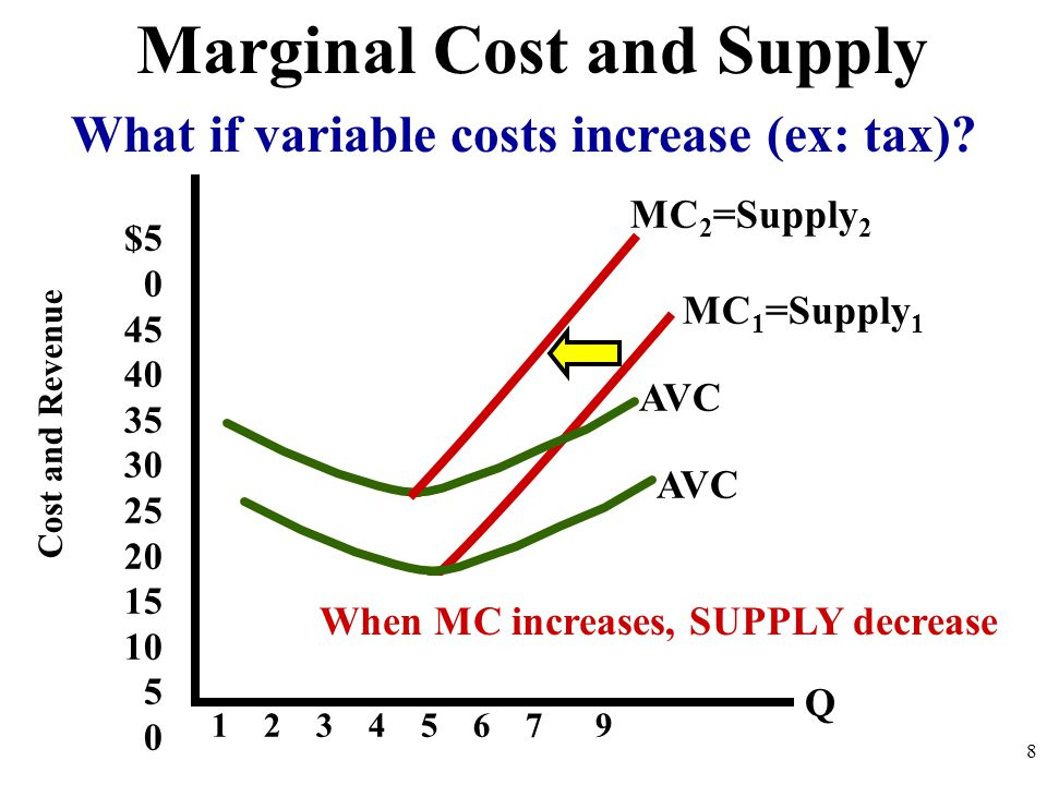What if variable costs increase (ex: tax).