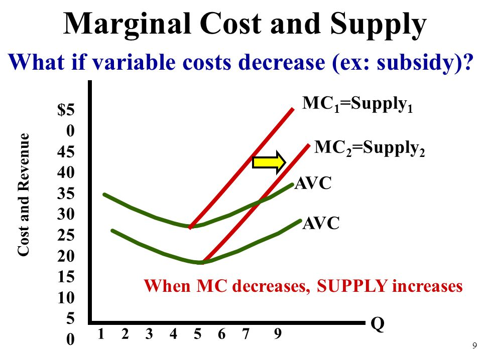 What if variable costs decrease (ex: subsidy).