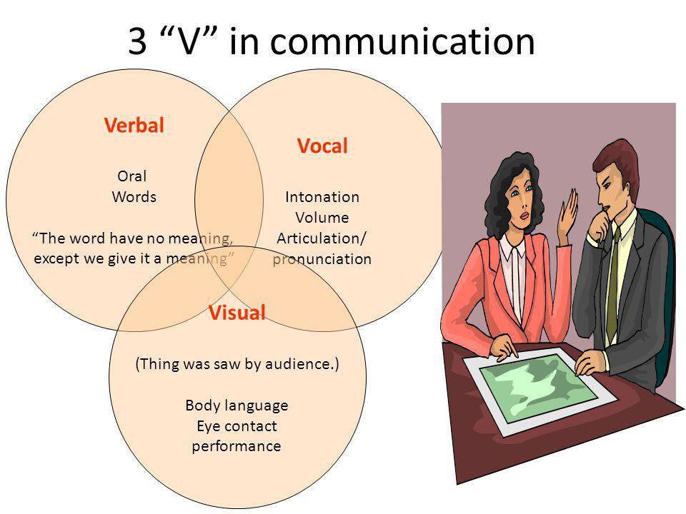 Verbal Oral Words The word have no meaning, except we give it a meaning Vocal Intonation Volume Articulation/ pronunciation Visual (Thing was saw by audience.) Body language Eye contact performance 3 V in communication