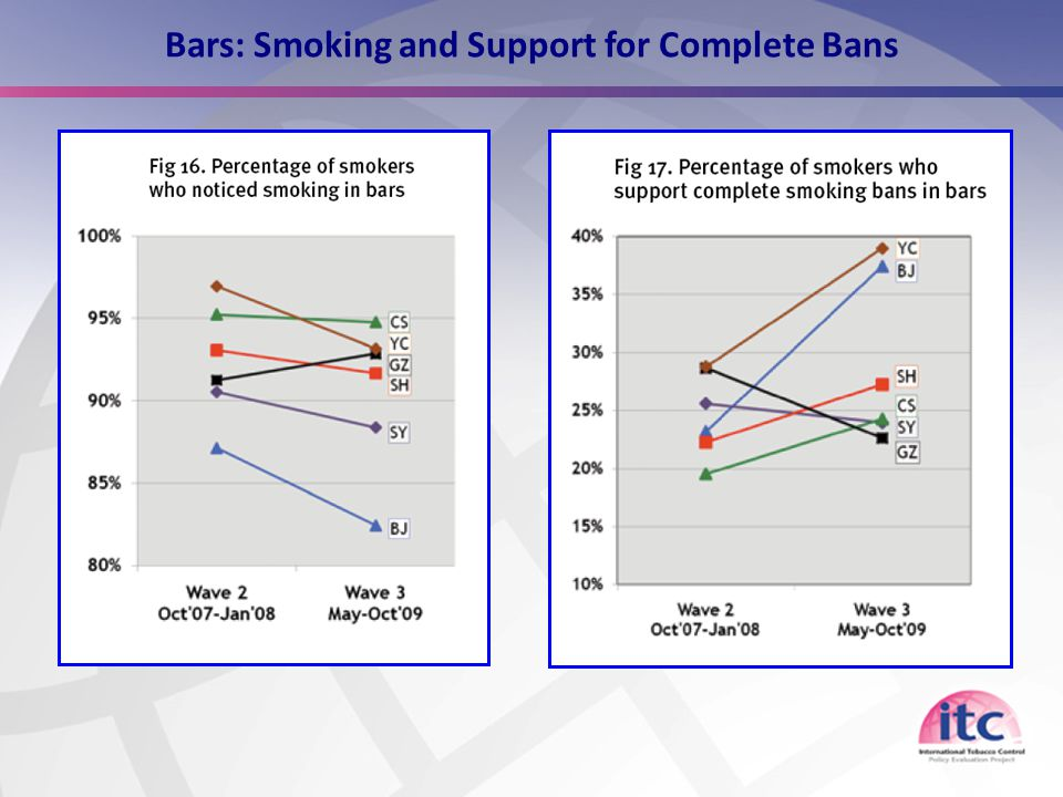 12 Bars: Smoking and Support for Complete Bans