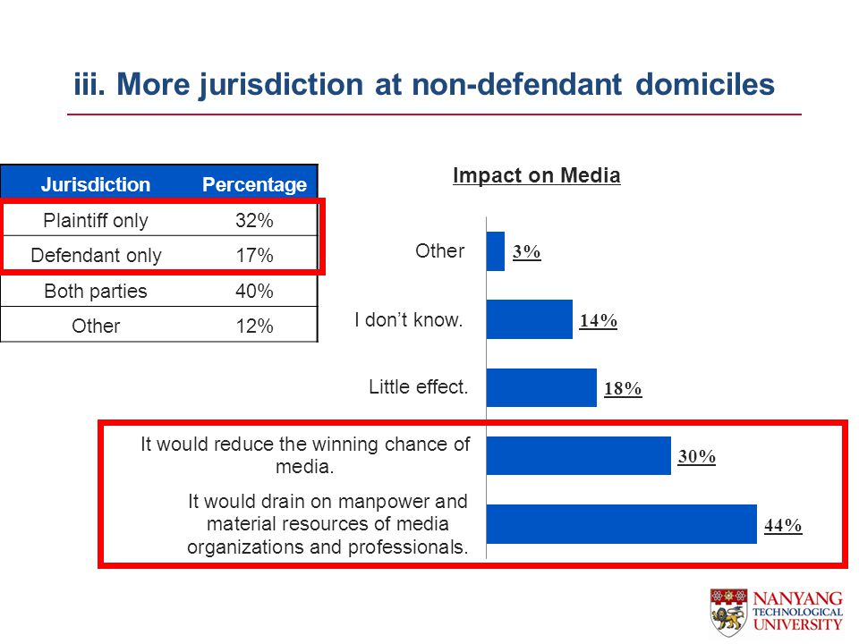 iii. More jurisdiction at non-defendant domiciles JurisdictionPercentage Plaintiff only32% Defendant only17% Both parties40% Other12% Impact on Media